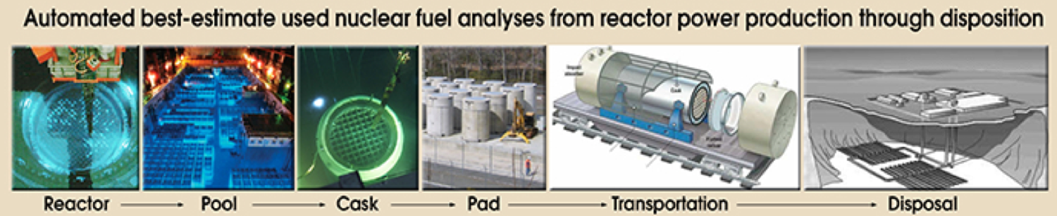 an analysis of nuclear waste disposal in the transporting nuclear high level waste and fuel rods Review of waste eligibility and container lifetimes for ocean  the full comparative analysis of ocean disposal  nuclear fuel (considered high level waste.