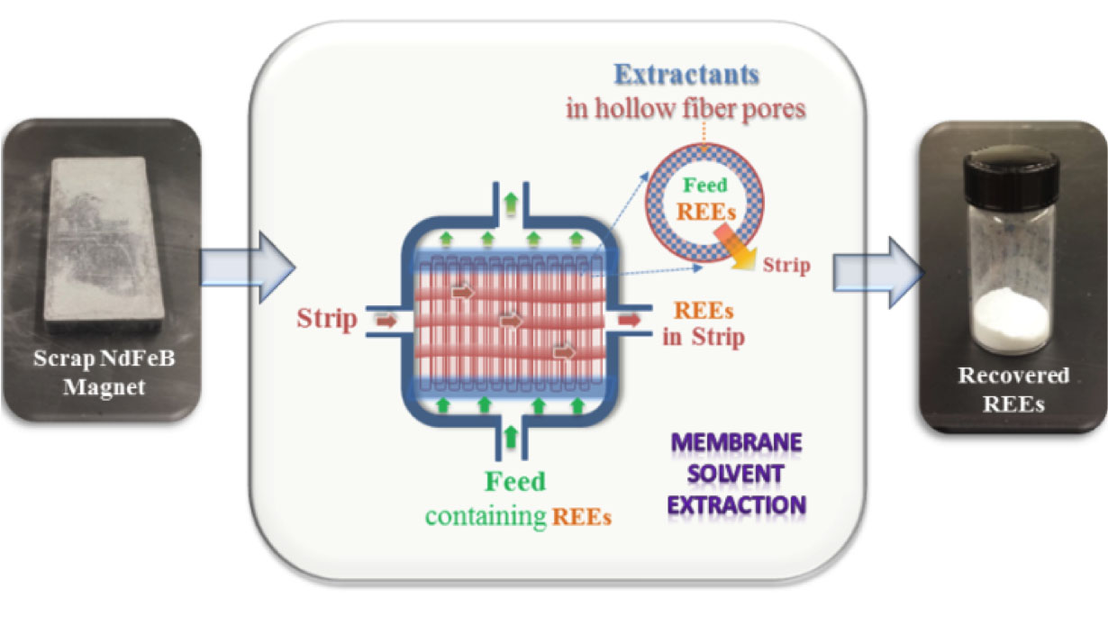 diagram of membrane solvent extraction system developed by CMI researchers