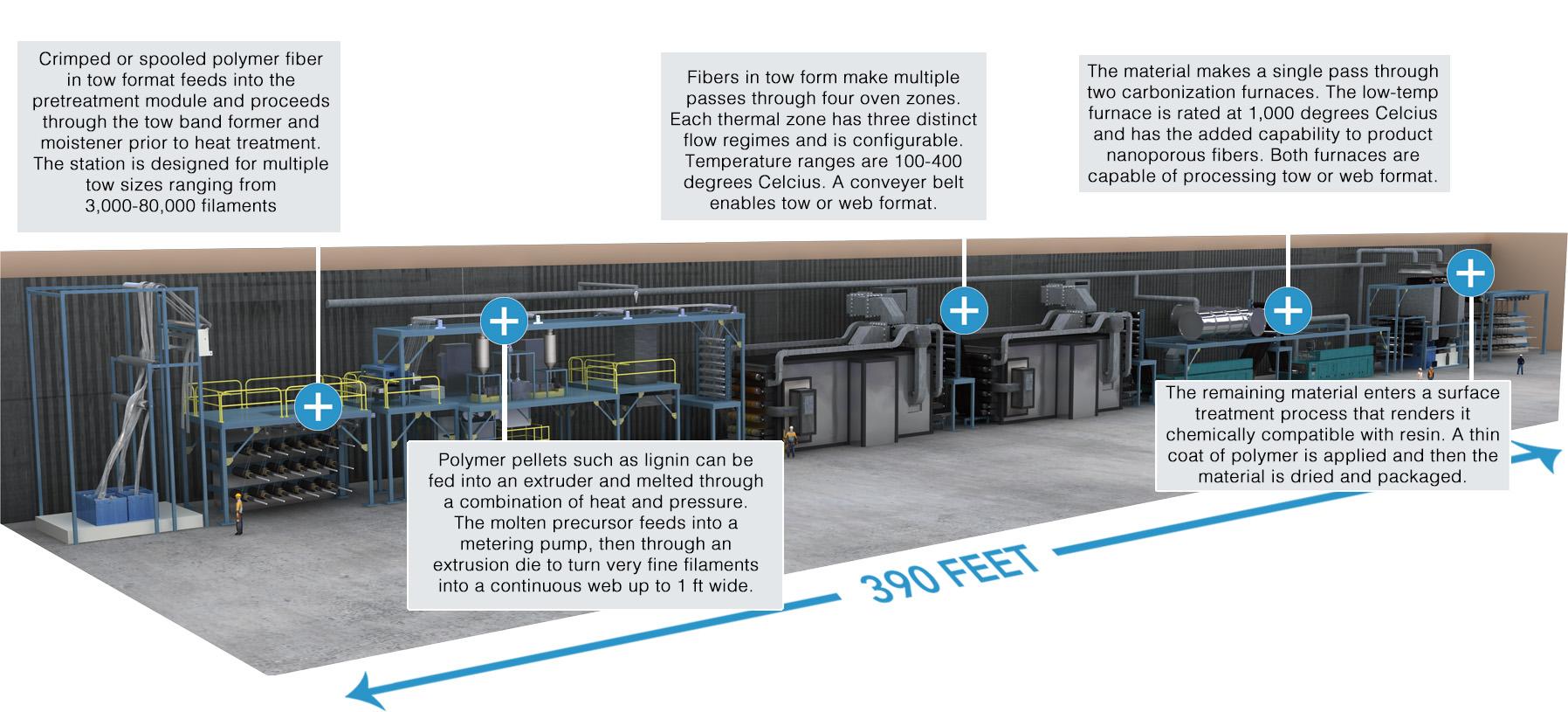 carbon fiber technology facility