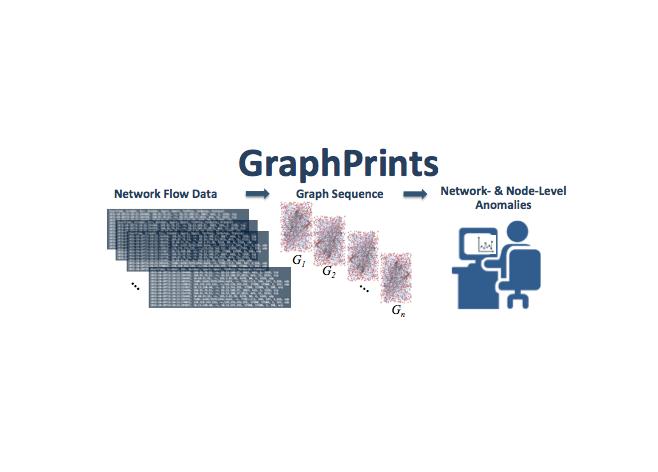GraphPrints   ORNL