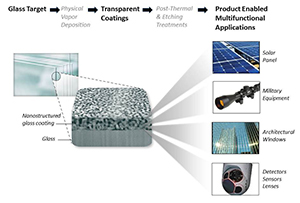 Schematic representation of the coated product and applications.