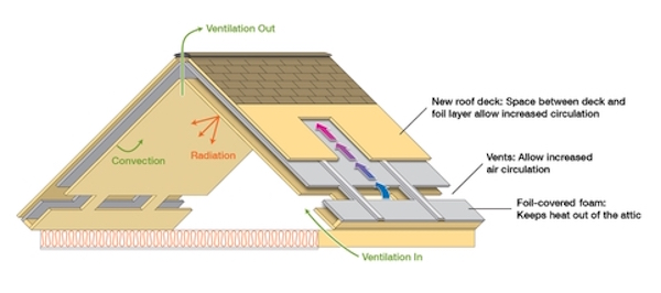 A new roof system field-tested at Oak Ridge National Laboratory improves efficiency using controls for radiation, convection and insulation, including a passive ventilation system that pulls air from the underbelly of the attic into an inclined air space above the roof.