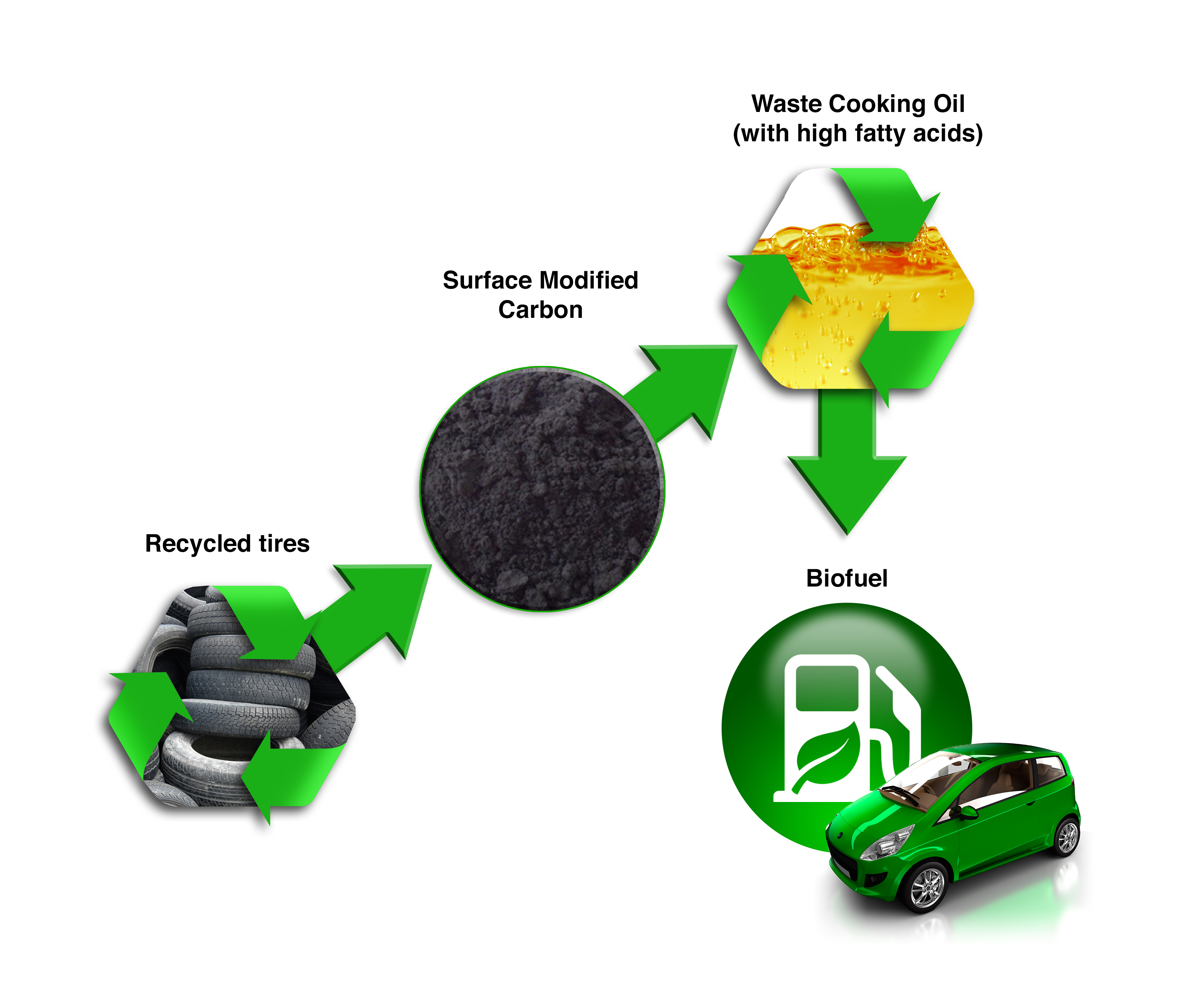 Used Car Oil Recycling