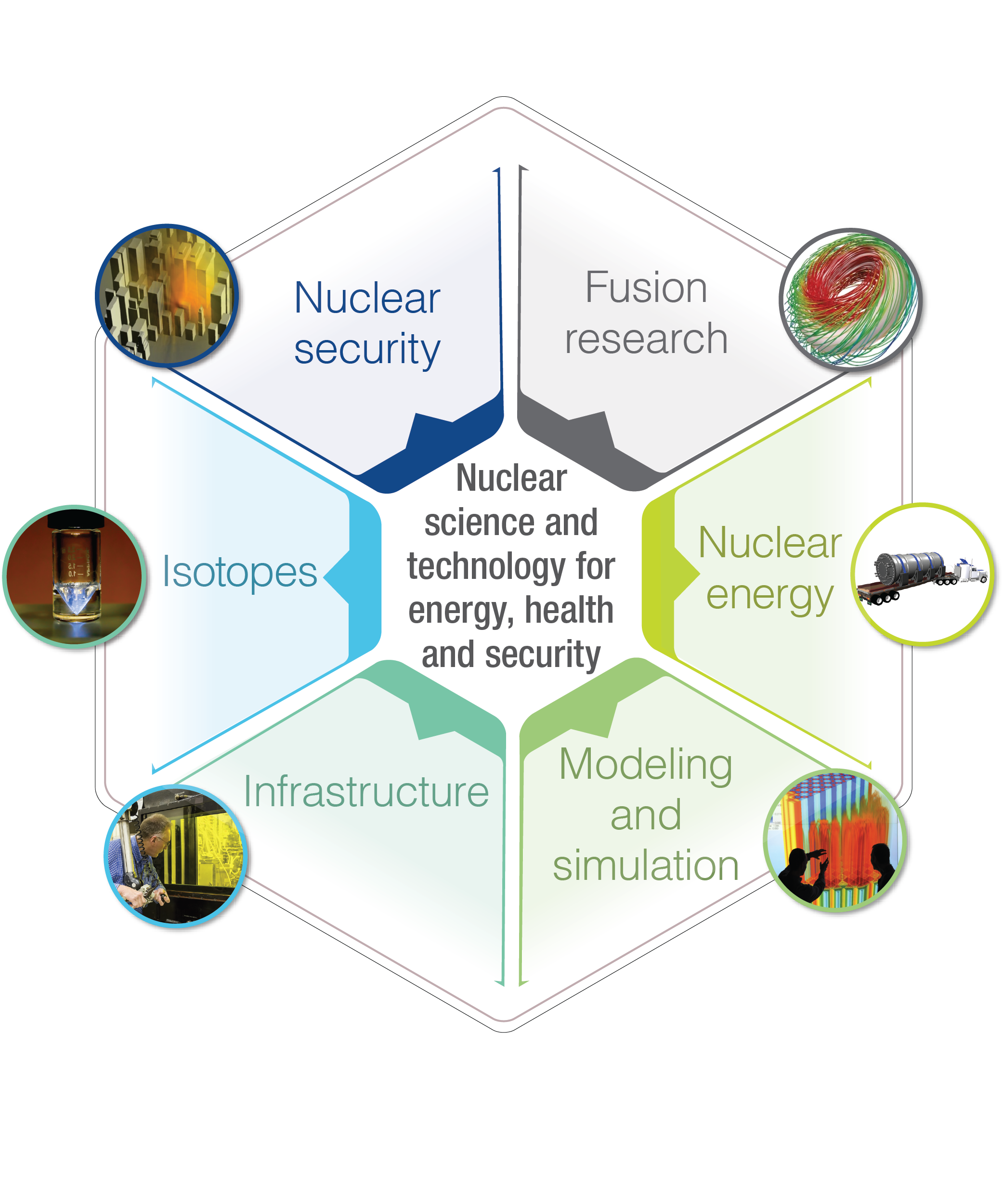 Science Technology: Nuclear Science And Technology For Energy, Health And