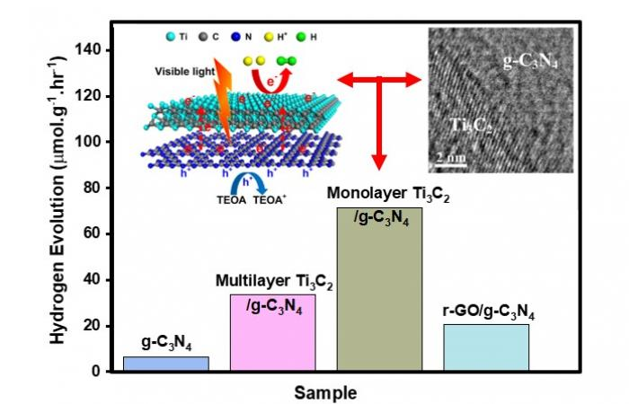 Interfacing a monolayer of Ti3C2 to g-C3N4 nanosheets greatly enhances the photocatalytic rate of water splitting for solar hydrogen production as compared to multilayer Ti3C2 and reduced graphene oxide (r-GO).
