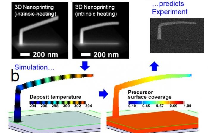 Heat-Induced Deformation during 3D Nanoprinting