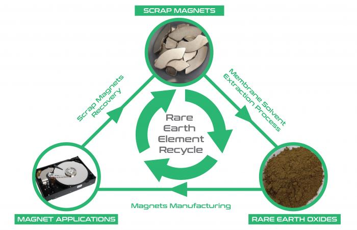 The patented process recovers more than 97% of the rare earth elements from scrapped magnets at purities exceeding 99.5% by weight. The recovered material can be made into new magnets for electronics and other applications. Image courtesy of Oak Ridge National Laboratory, U.S. Dept. of Energy; created by Syed Islam and Jason Smith.