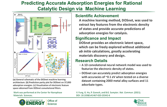 Predicting Accurate Adsorption Energies for Rational Catalytic Design via Machine Learning