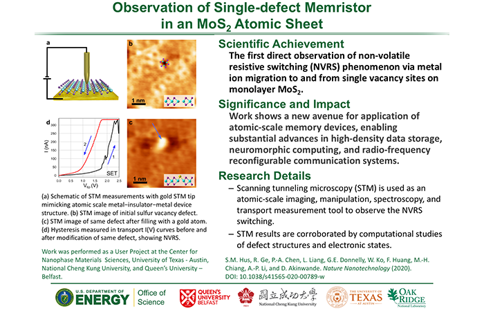 Observation of Single-defect Memristor in an MoS2 Atomic Sheet