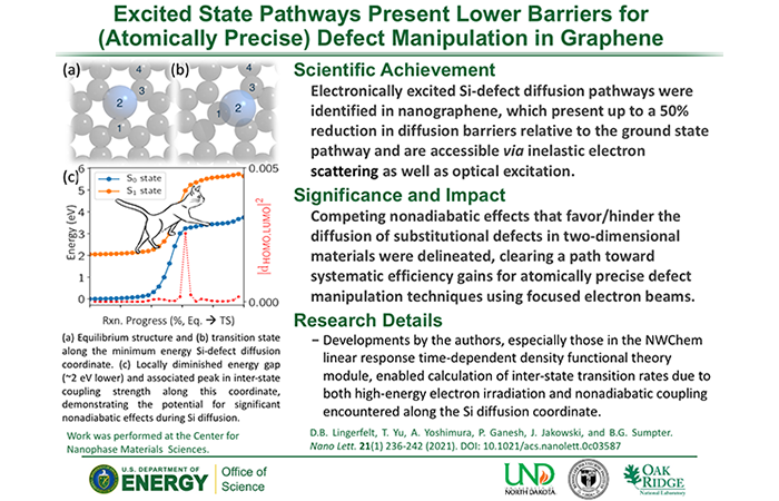 Excited State Pathways Present Lower Barriers for (Atomically Precise) Defect Manipulation in Graphene