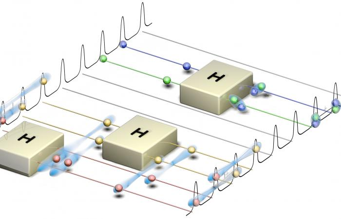 The team's quantum frequency processor operates on photons (spheres) through quantum gates (boxes), synonymous with classical circuits for quantum computing.