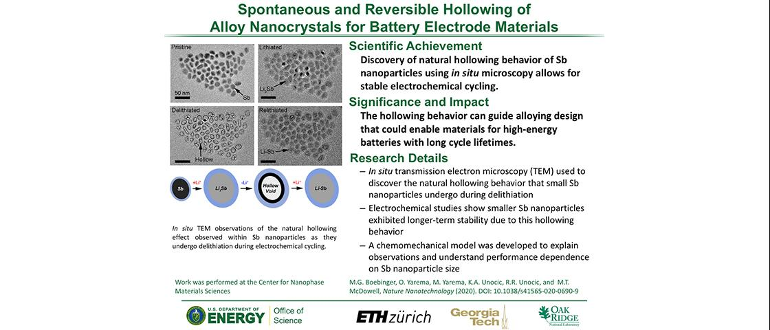 Spontaneous and Reversible Hollowing of Alloy Nanocrystals for Battery Electrode Materials