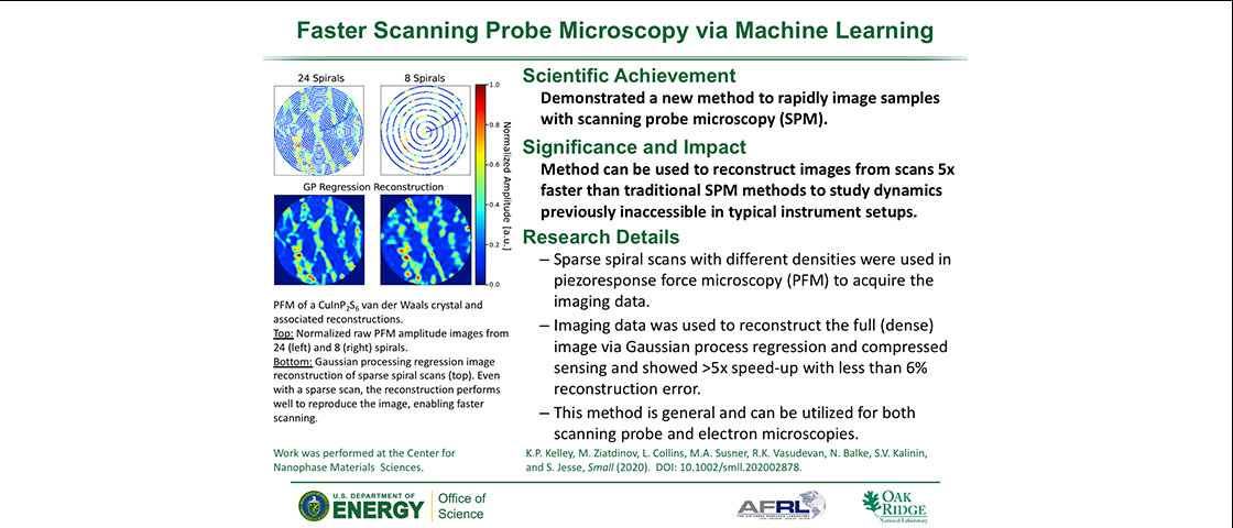Faster Scanning Probe Microscopy via Machine Learning