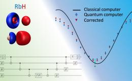 Image caption: An ORNL research team lead is developing a universal benchmark for the accuracy and performance of quantum computers based on quantum chemistry simulations. The benchmark will help the community evaluate and develop new quantum processors. (Below left: schematic of one of quantum circuits used to test the RbH molecule. Top left: molecular orbitals used. Top right: actual results obtained using the bottom left circuit for RbH).