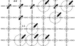 Cu-d and O-px/y orbitals in the CuO plane of the cuprate superconductors
