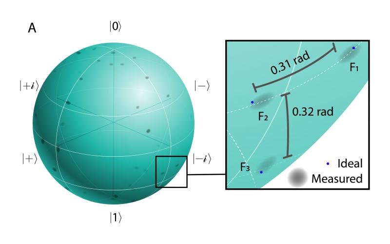 Each point on the sphere of this visual representation of arbitrary frequency-bin qubit states corresponds to a unique quantum state, and the gray sections represent the measurement results. The zoomed-in view illustrates examples of three quantum states plotted next to their ideal targets (blue dots). Credit: Joseph Lukens/ORNL, U.S. Dept. of Energy
